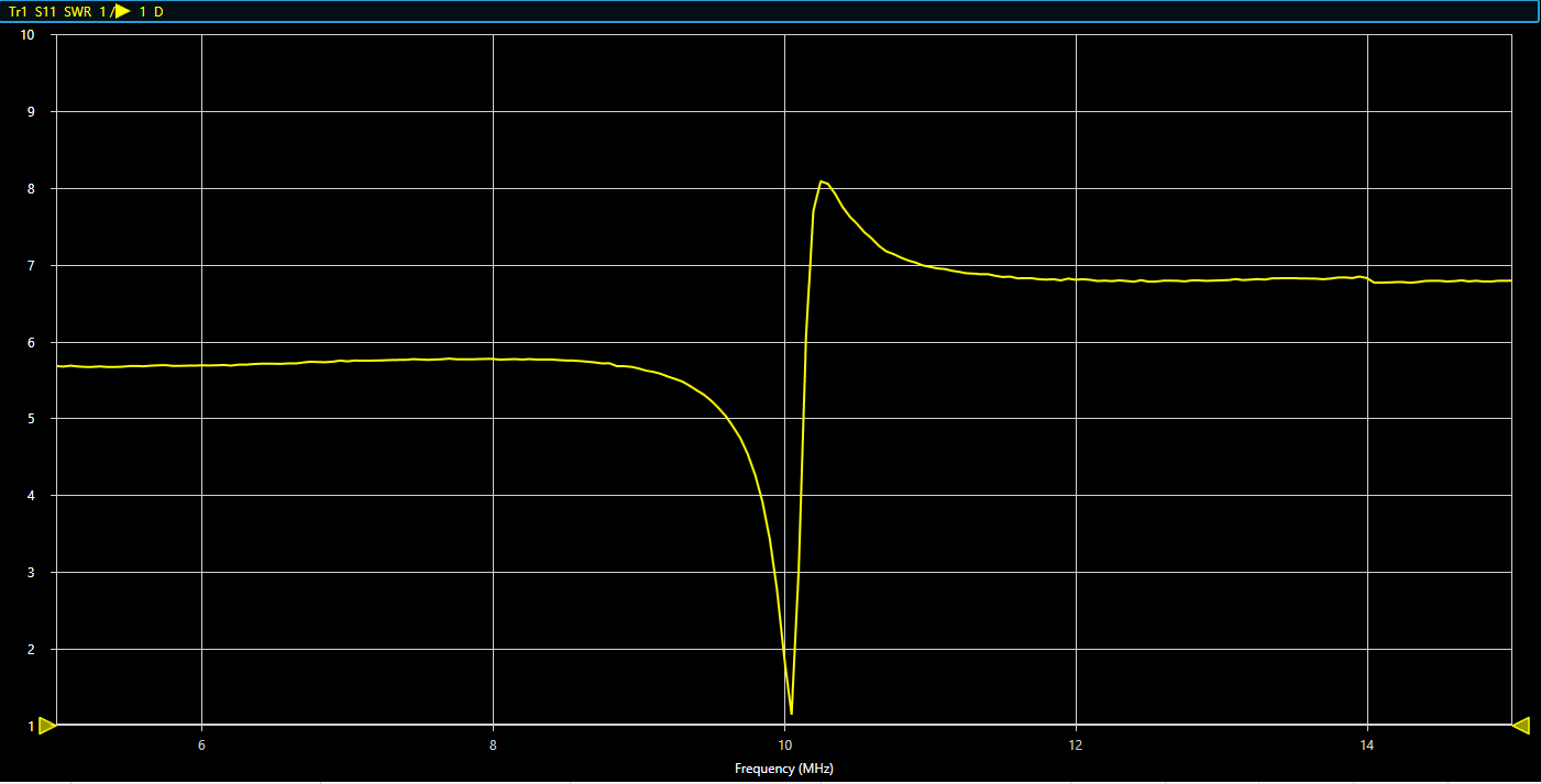 Mag loop SWR looks great at 10.1 MHz, about where I'd hoped it'd be!